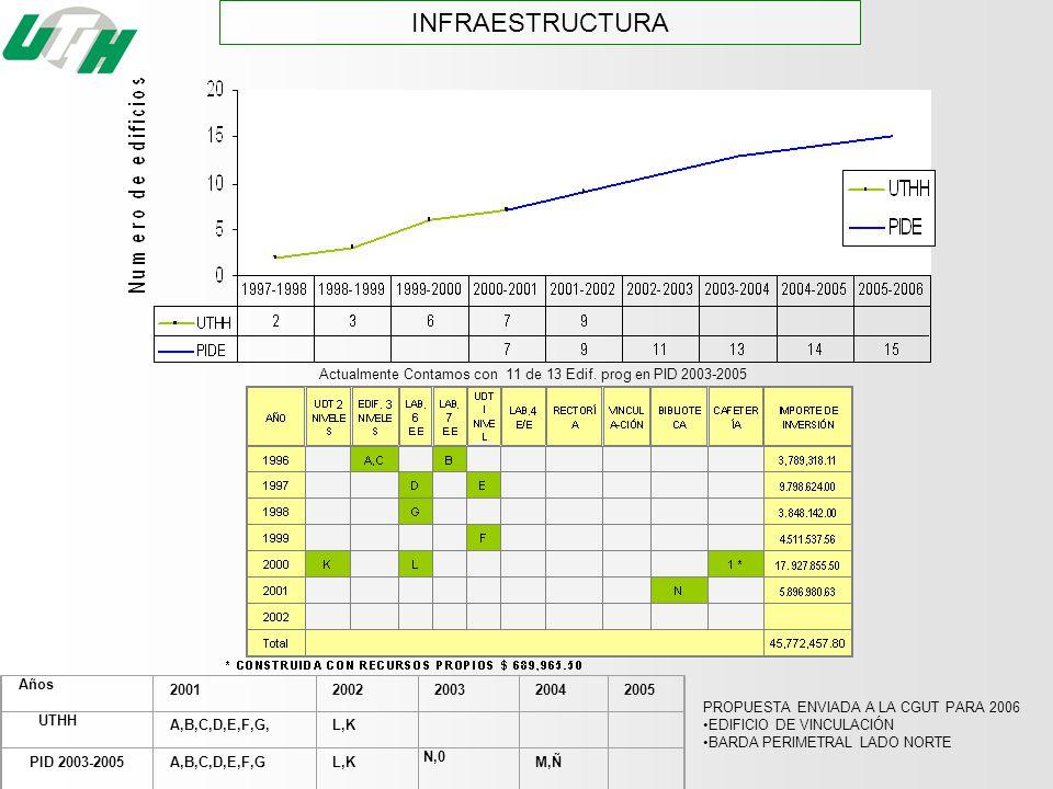 INFRAESTRUCTURAActualmente Contamos con 11 de 13 Edif. prog en PID 2003-2005. Años. 2001. 2002. 2003.