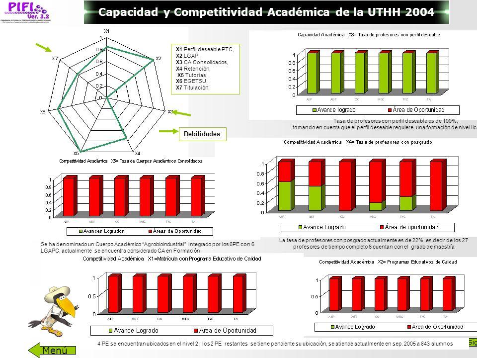 Capacidad y Competitividad Académica de la UTHH 2004