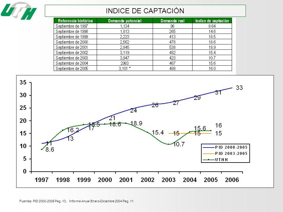 INDICE DE CAPTACIÓN Fuentes: PID 2000-2005 Pag. 13, Informe Anual Enero-Diciembre 2004 Pag. 11