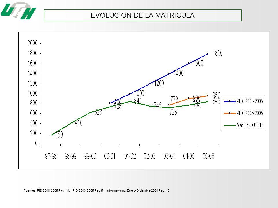 EVOLUCIÓN DE LA MATRÍCULA