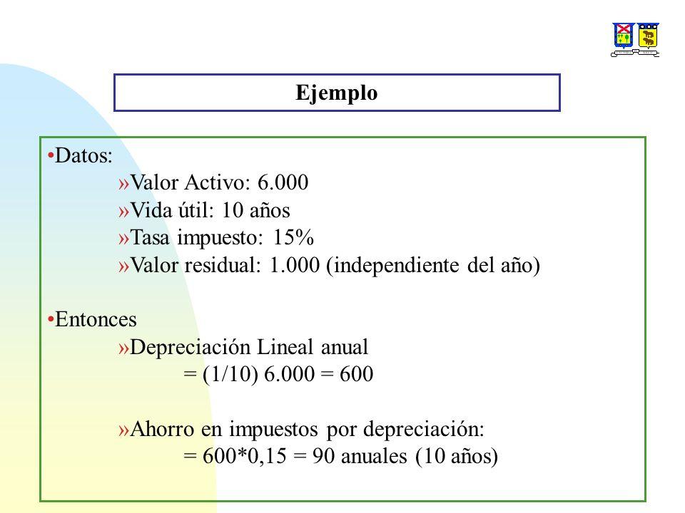 Ejemplo Datos: Valor Activo: 6.000. Vida útil: 10 años. Tasa impuesto: 15% Valor residual: 1.000 (independiente del año)