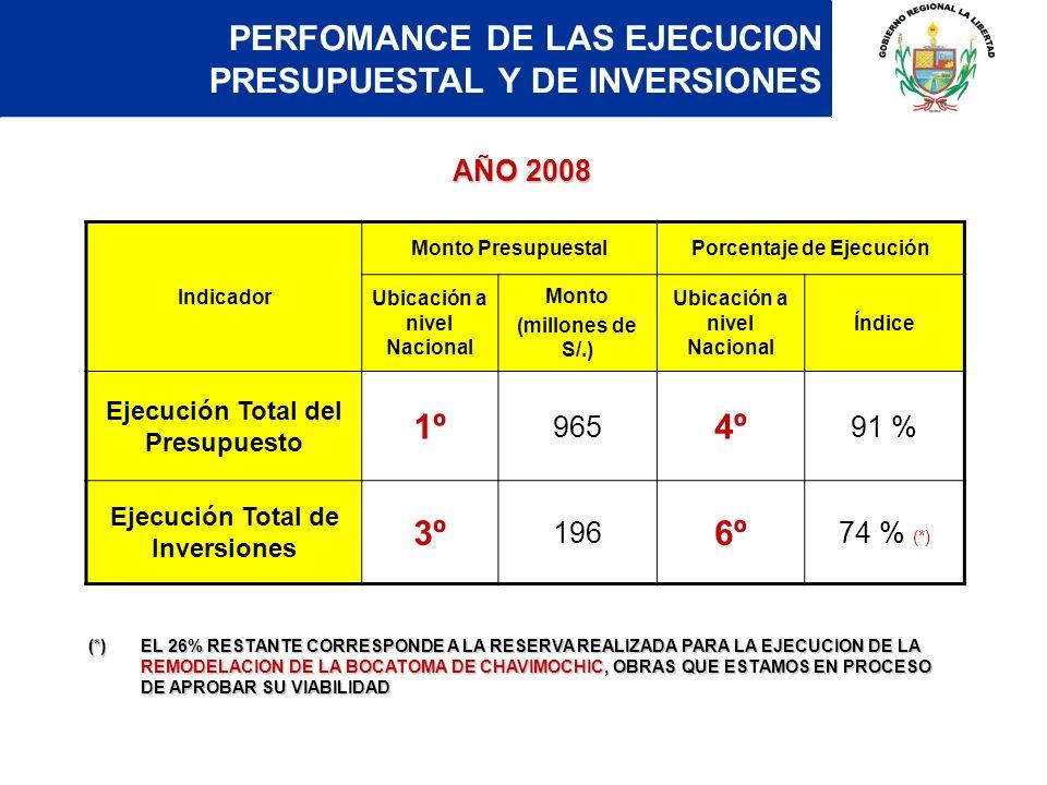 PERFOMANCE DE LAS EJECUCION PRESUPUESTAL Y DE INVERSIONES