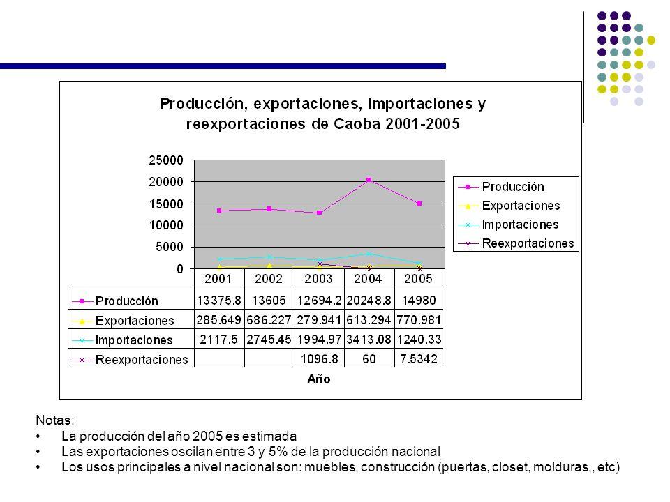 Notas: La producción del año 2005 es estimada. Las exportaciones oscilan entre 3 y 5% de la producción nacional.