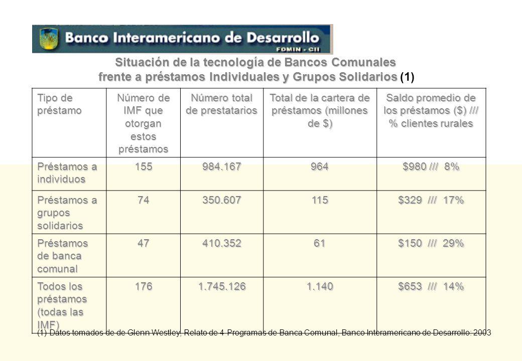 Situación de la tecnología de Bancos Comunales