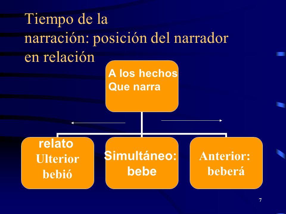 Tiempo de la narración: posición del narrador en relación