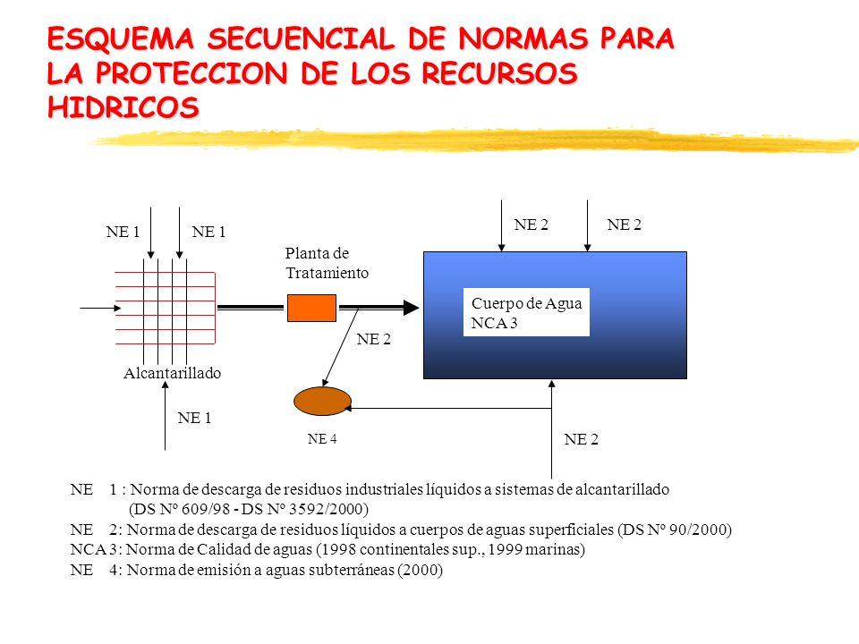 ESQUEMA SECUENCIAL DE NORMAS PARA LA PROTECCION DE LOS RECURSOS HIDRICOS