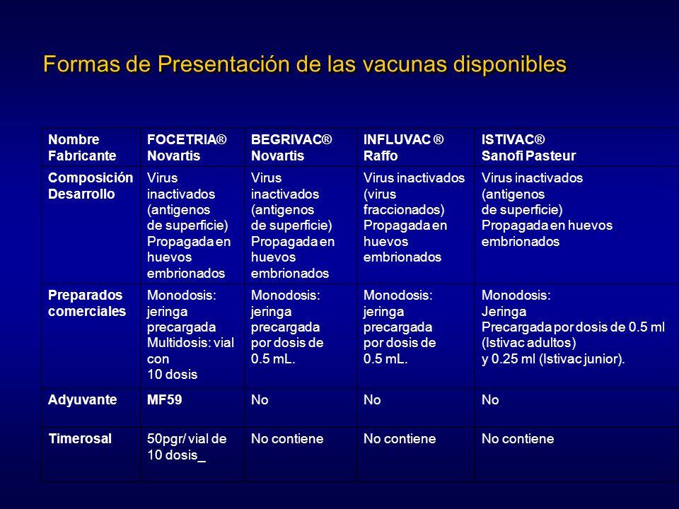 Formas de Presentación de las vacunas disponibles