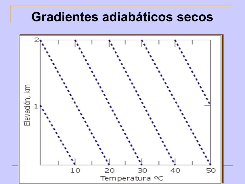 Gradientes adiabáticos secos