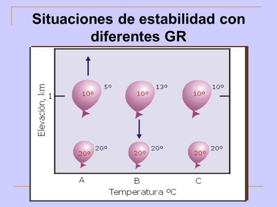 Situaciones de estabilidad con diferentes GR