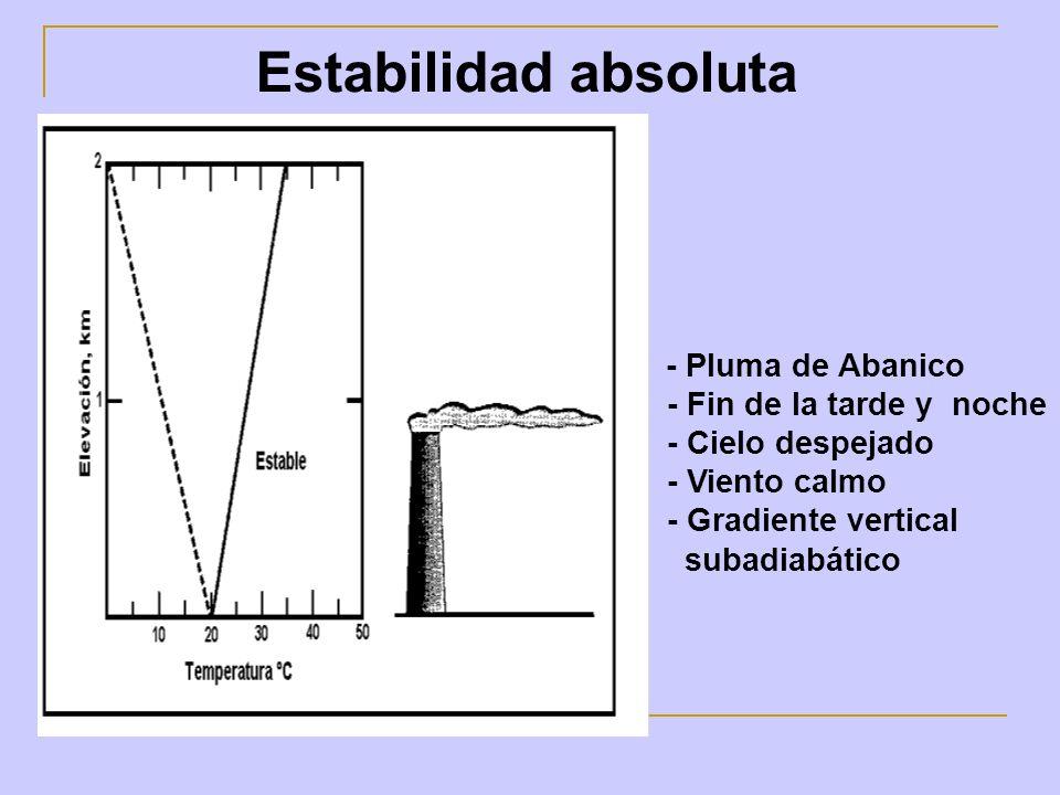 Estabilidad absoluta - Pluma de Abanico - Fin de la tarde y noche - Cielo despejado - Viento calmo - Gradiente vertical subadiabático.