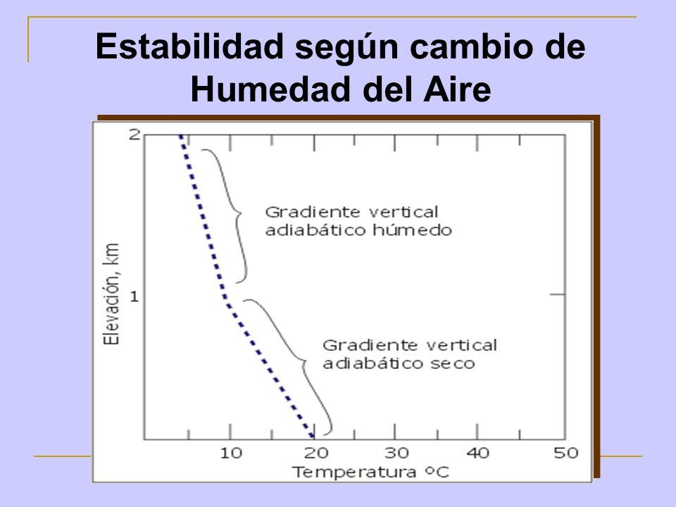 Estabilidad según cambio de Humedad del Aire