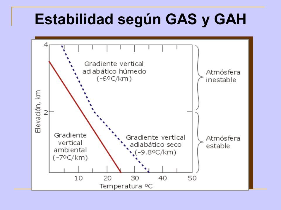Estabilidad según GAS y GAH