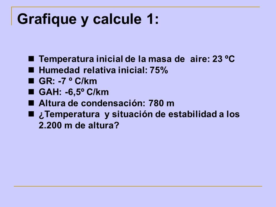 Grafique y calcule 1: Temperatura inicial de la masa de aire: 23 ºC