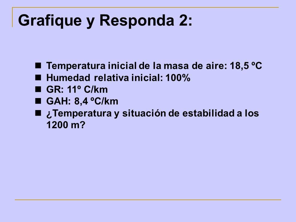 Grafique y Responda 2: Temperatura inicial de la masa de aire: 18,5 ºC