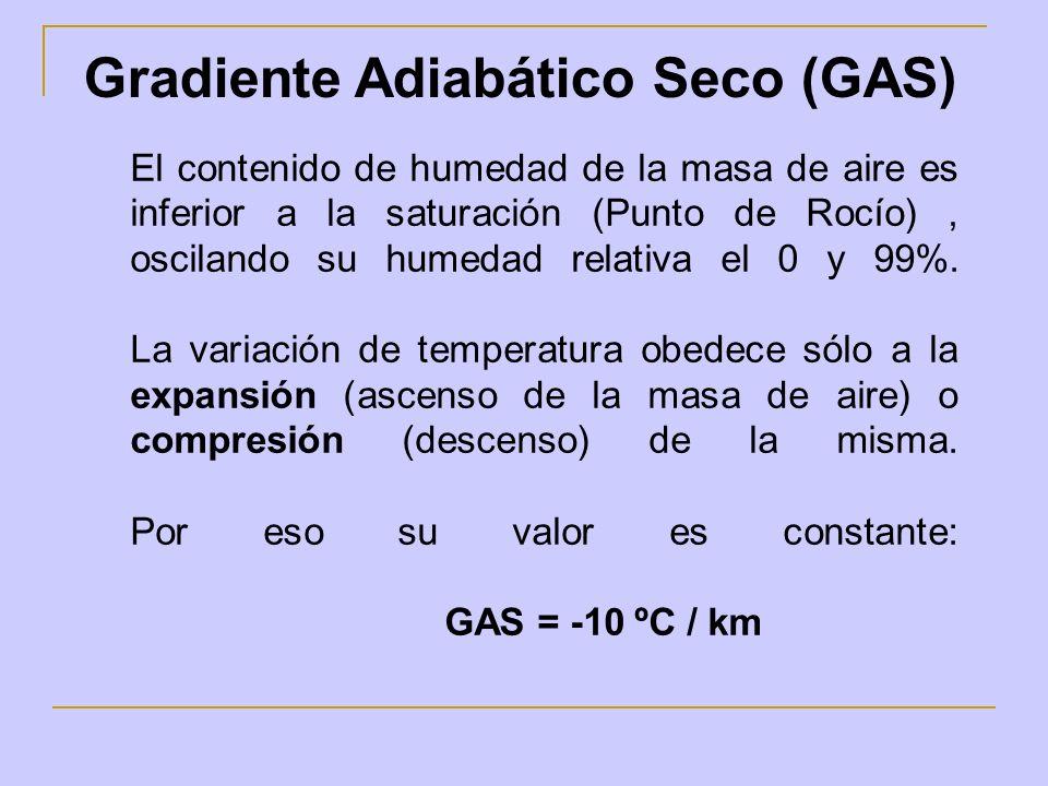 Gradiente Adiabático Seco (GAS)