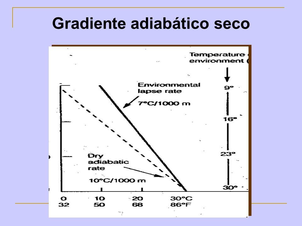 Gradiente adiabático seco