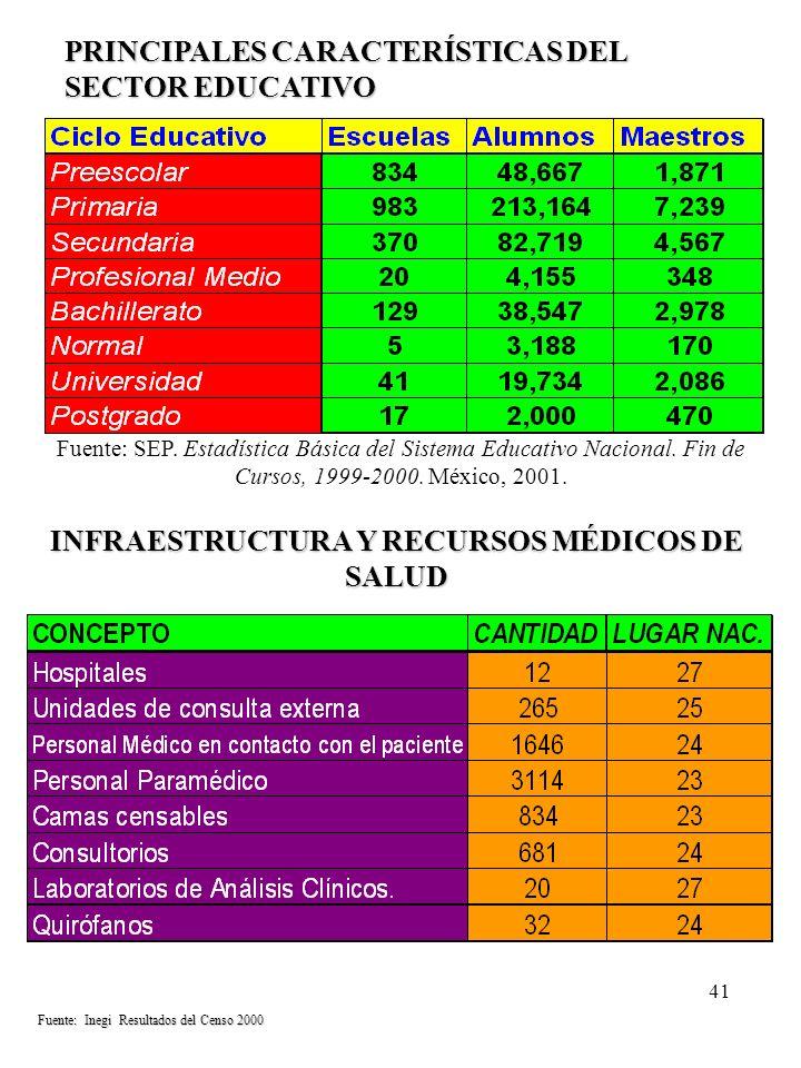 INFRAESTRUCTURA Y RECURSOS MÉDICOS DE SALUD