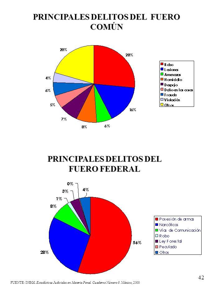 PRINCIPALES DELITOS DEL FUERO COMÚN