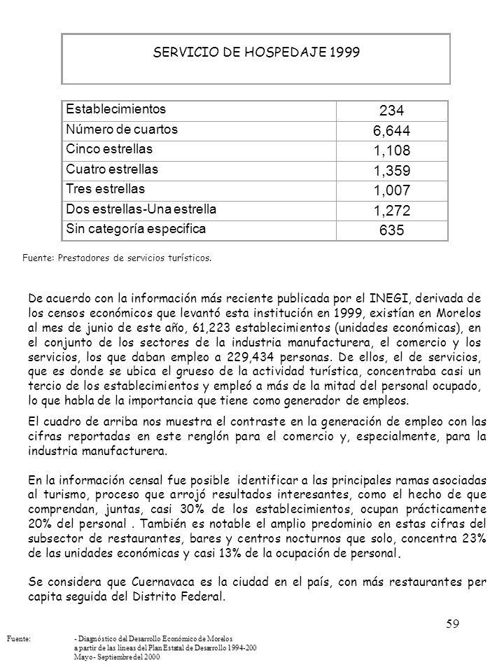 SERVICIO DE HOSPEDAJE 1999. Establecimientos. 234. Número de cuartos. 6,644. Cinco estrellas.