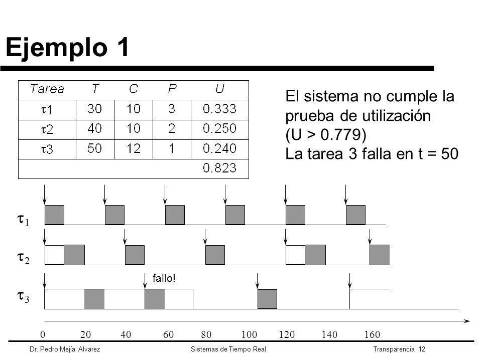 Ejemplo 1 El sistema no cumple la prueba de utilización (U > 0.779)