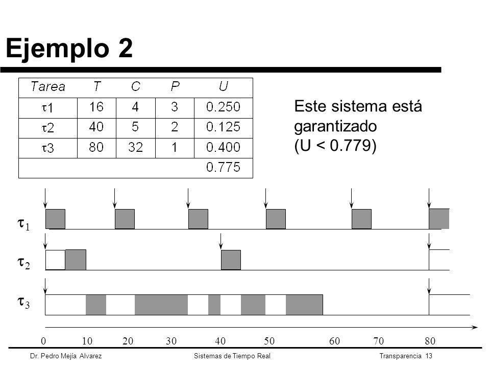 Ejemplo 2 Este sistema está garantizado (U < 0.779) 1 2 3