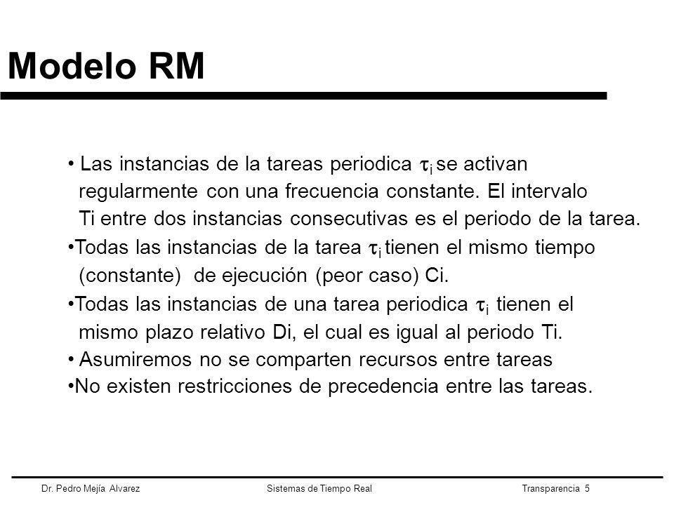 Modelo RM Las instancias de la tareas periodica i se activan