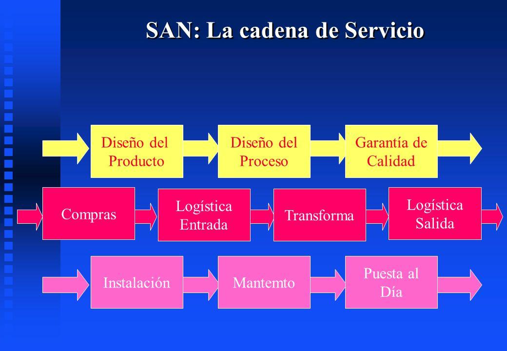SAN: La cadena de Servicio