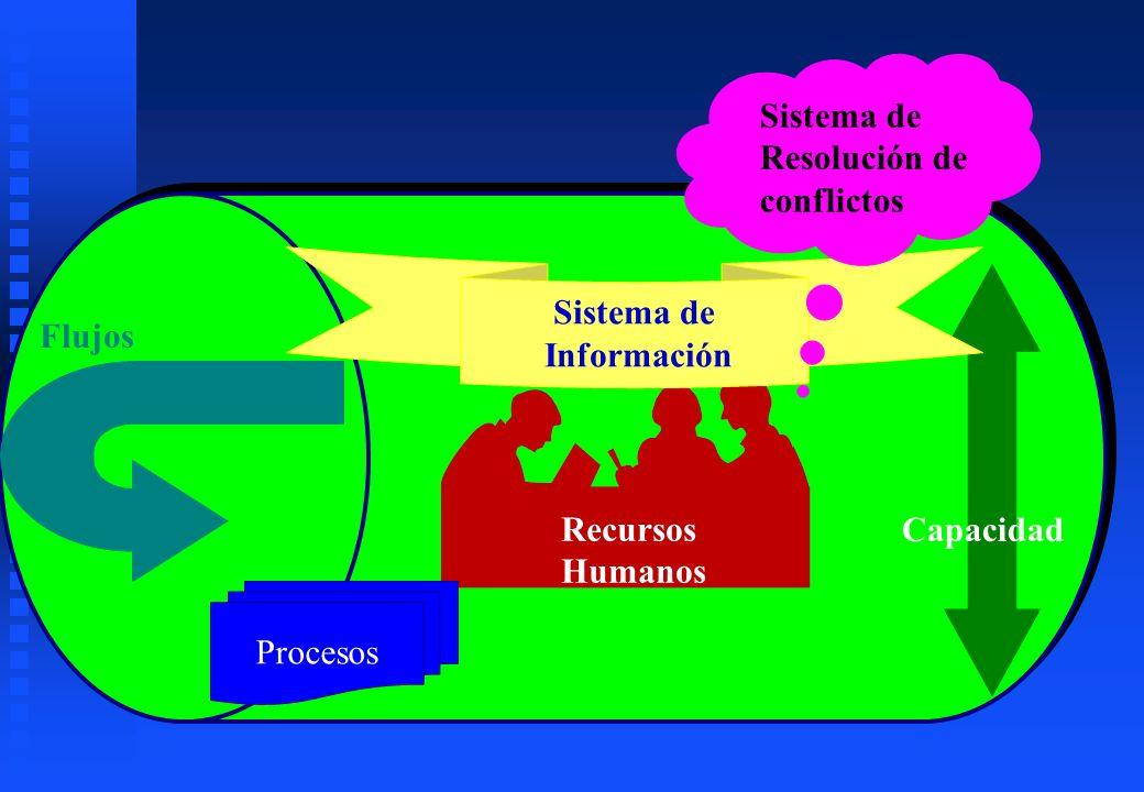 Sistema de Resolución de. conflictos. Sistema de. Información. Flujos. Recursos. Humanos. Capacidad.