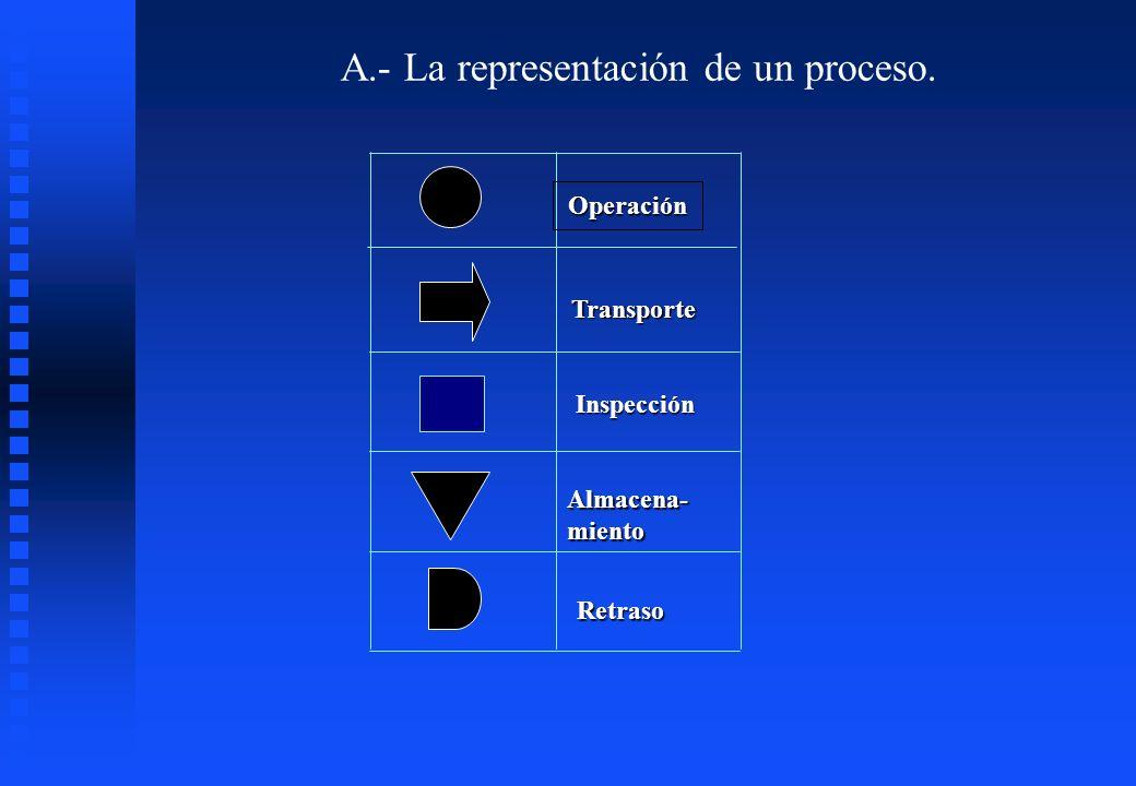 A.- La representación de un proceso.