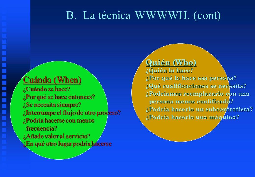 B. La técnica WWWWH. (cont)