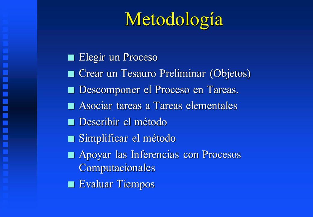 Metodología Elegir un Proceso Crear un Tesauro Preliminar (Objetos)