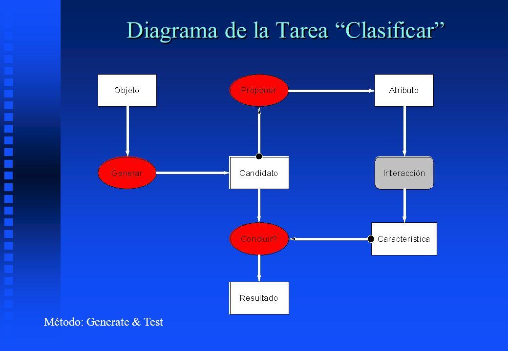 Diagrama de la Tarea Clasificar