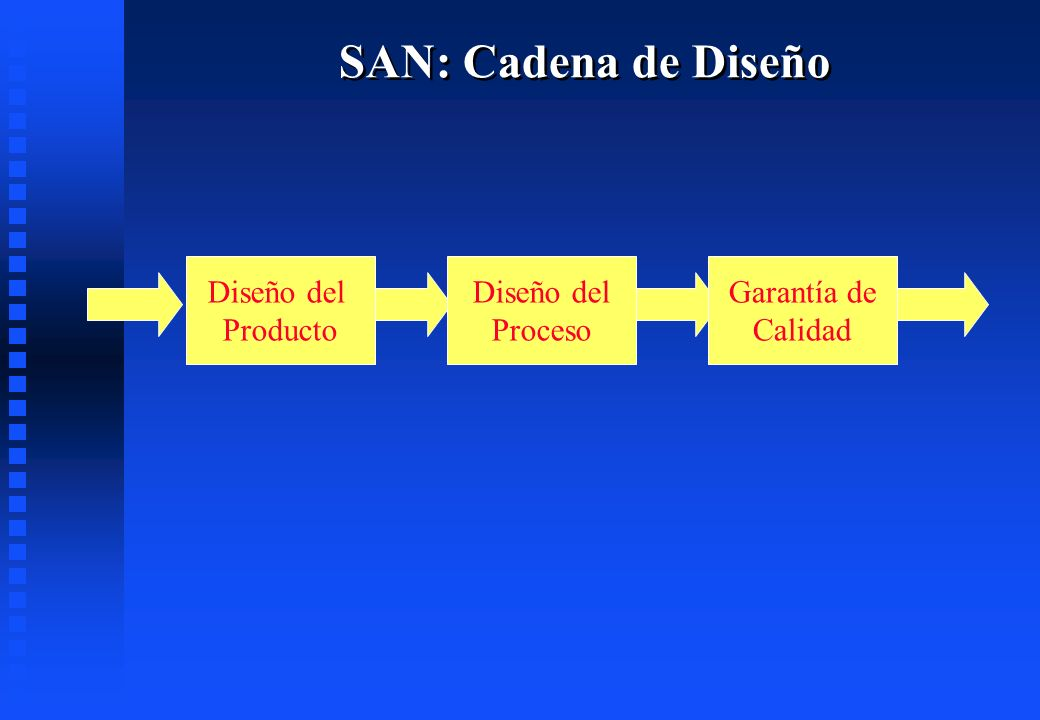 SAN: Cadena de Diseño Diseño del Producto Diseño del Proceso