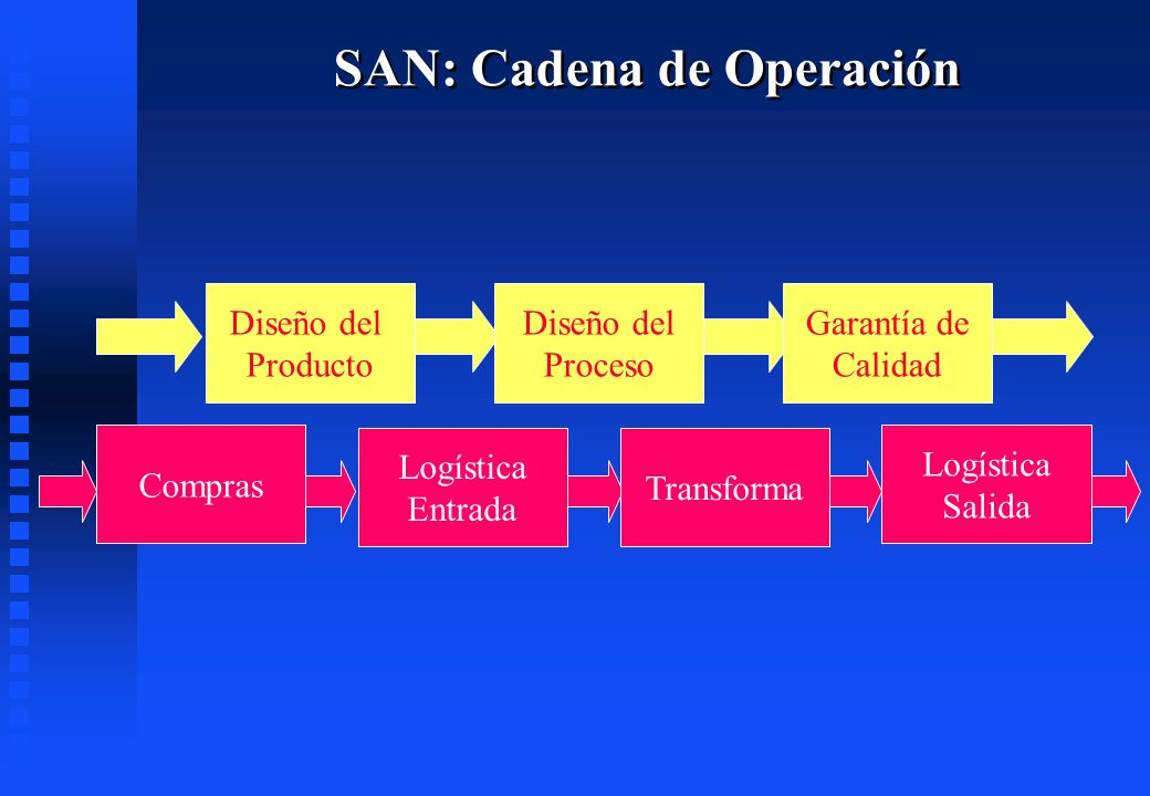 SAN: Cadena de Operación