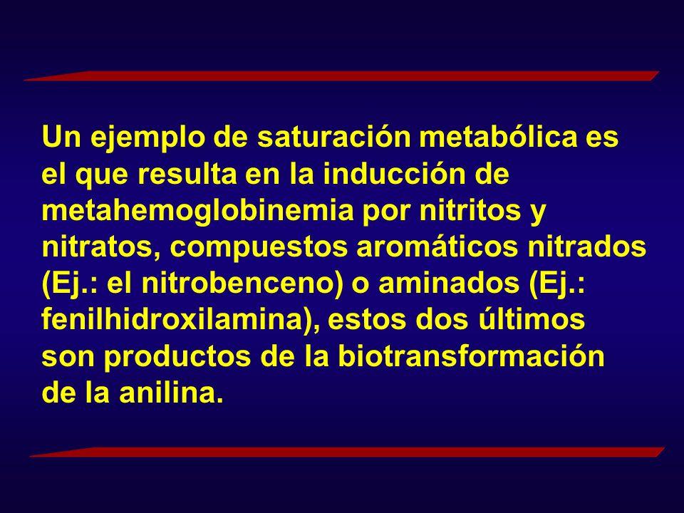 Un ejemplo de saturación metabólica es