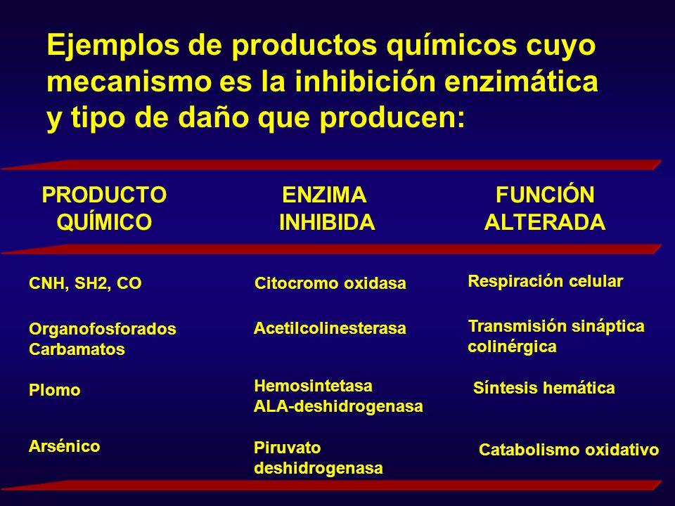 Ejemplos de productos químicos cuyo