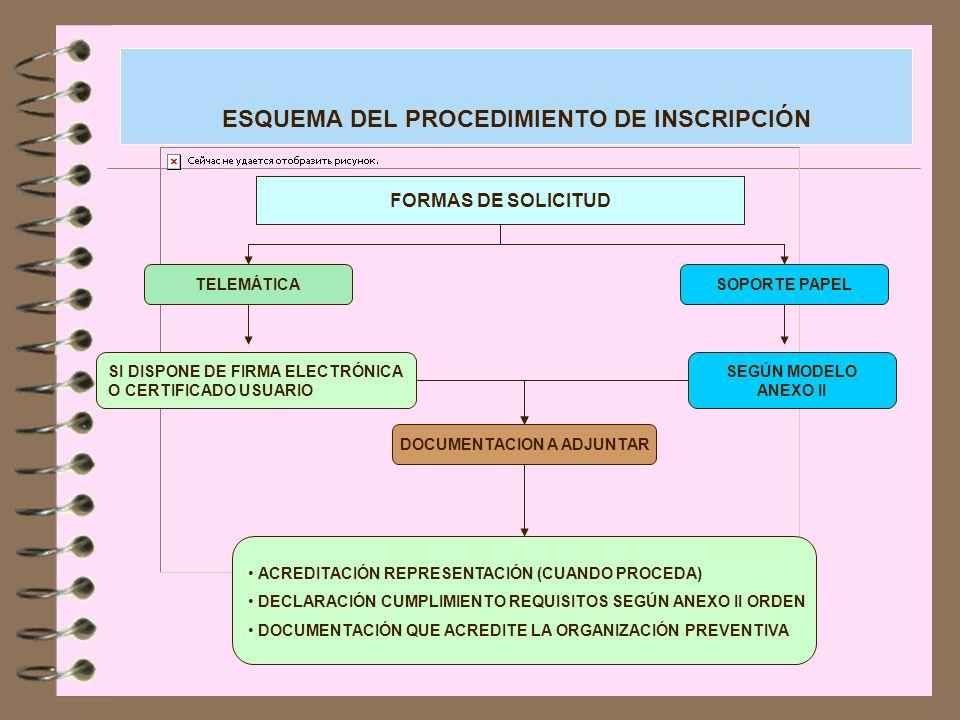 ESQUEMA DEL PROCEDIMIENTO DE INSCRIPCIÓN