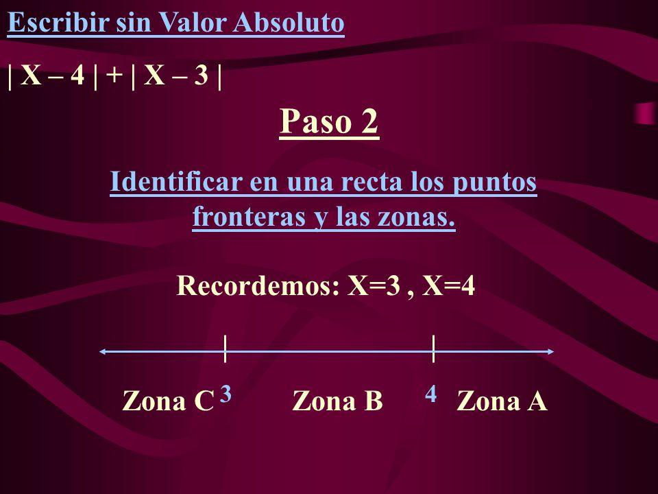 Identificar en una recta los puntos fronteras y las zonas.