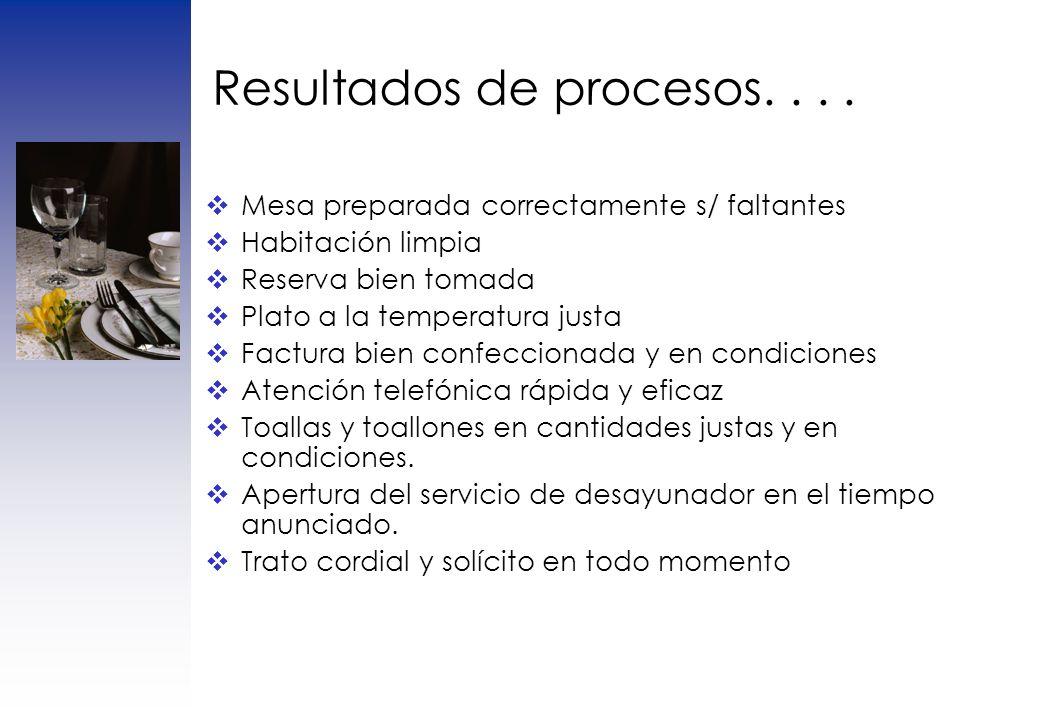 Resultados de procesos. . . .