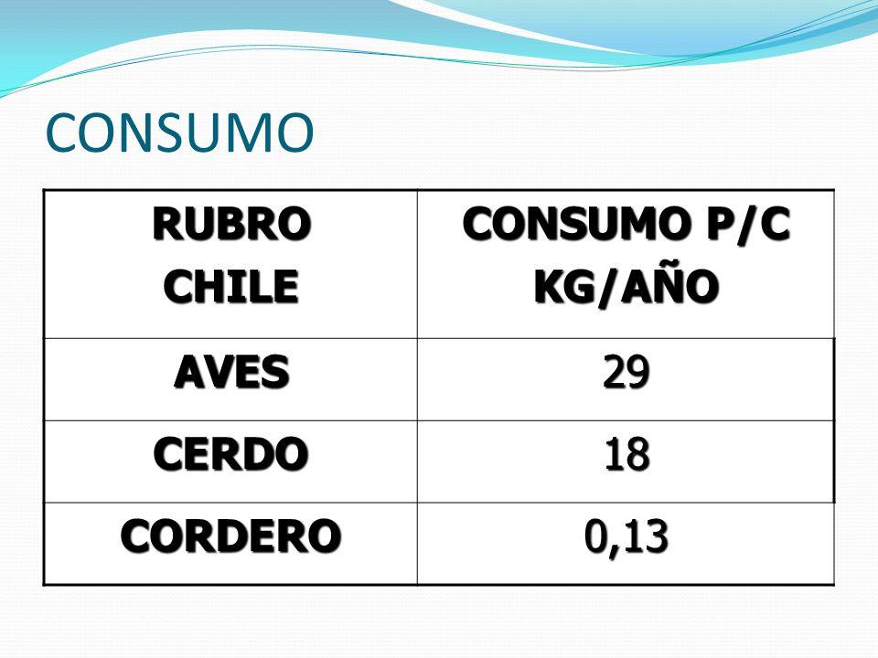 CONSUMO RUBRO CHILE CONSUMO P/C KG/AÑO AVES 29 CERDO 18 CORDERO 0,13