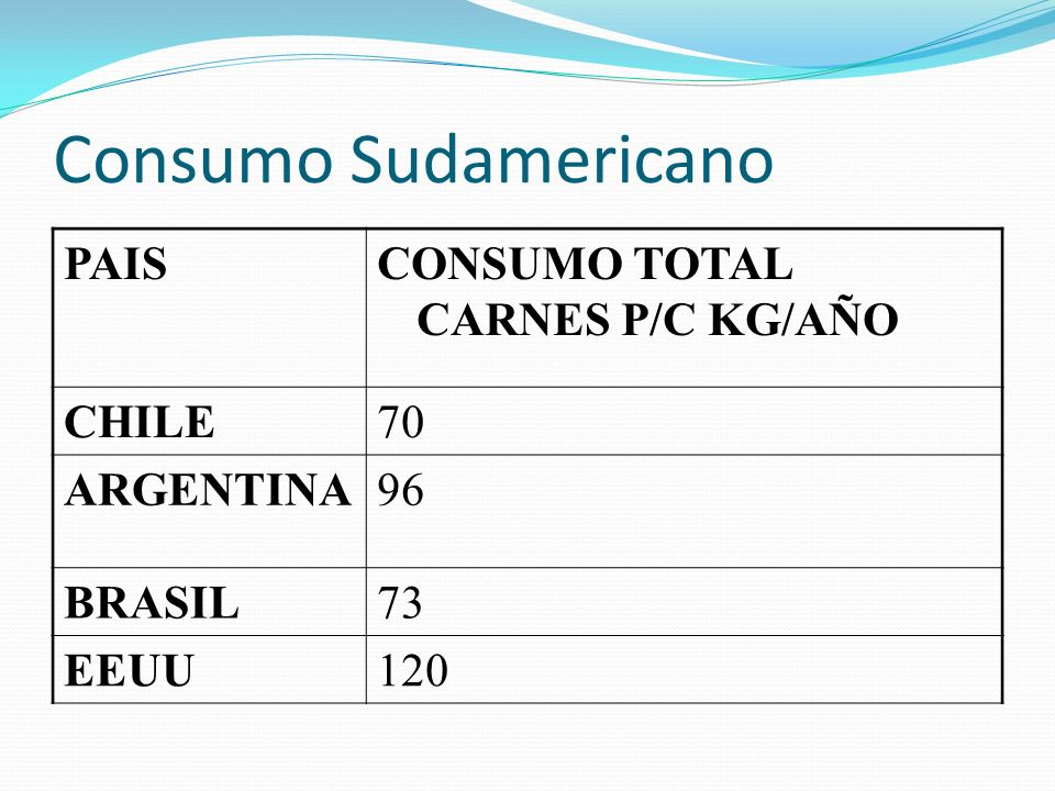 Consumo Sudamericano PAIS CONSUMO TOTAL CARNES P/C KG/AÑO CHILE 70