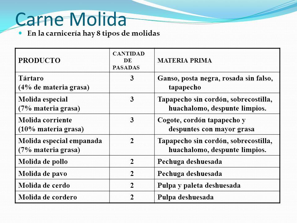 Carne Molida En la carnicería hay 8 tipos de molidas PRODUCTO Tártaro