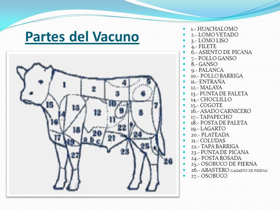 Partes del Vacuno 1.- HUACHALOMO 2.- LOMO VETADO 3.- LOMO LISO