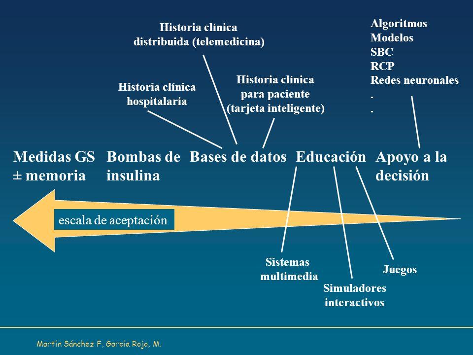 Medidas GS ± memoria Bombas de insulina Bases de datos Educación