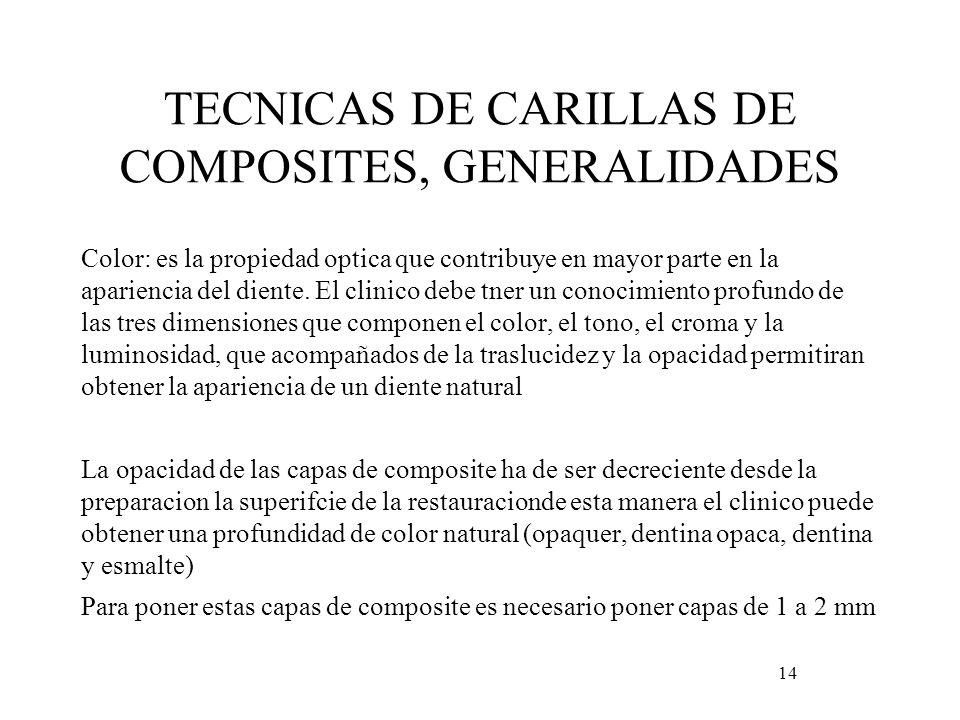 TECNICAS DE CARILLAS DE COMPOSITES, GENERALIDADES