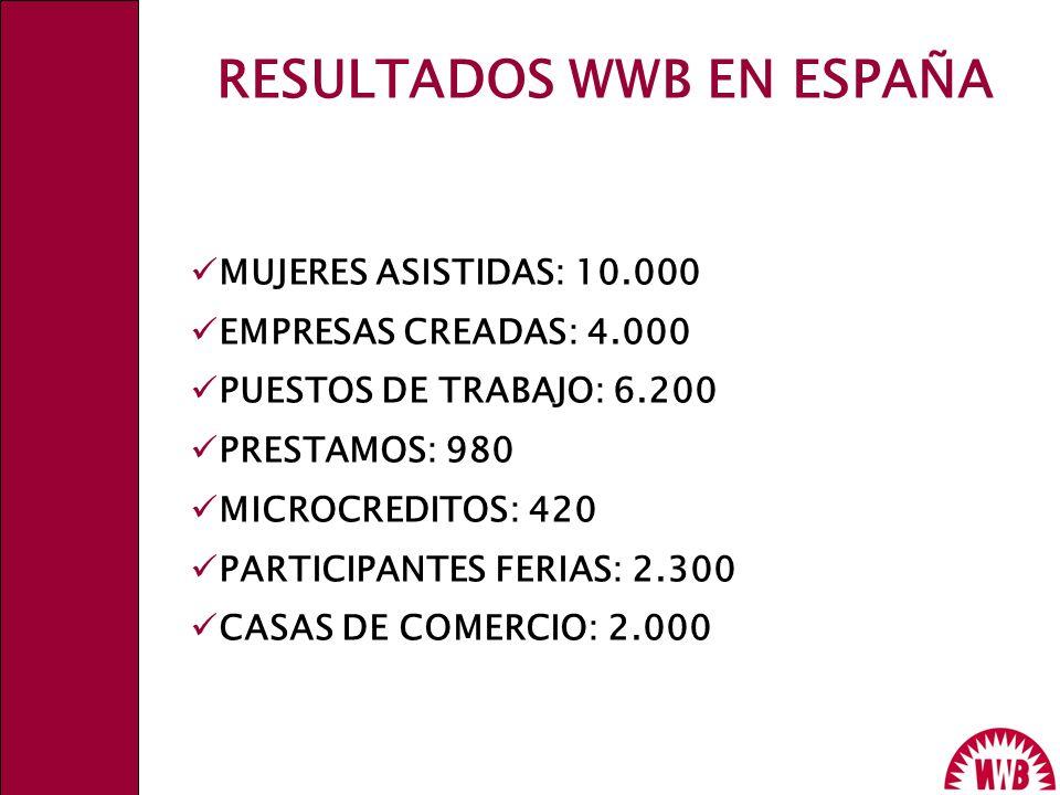 RESULTADOS WWB EN ESPAÑA