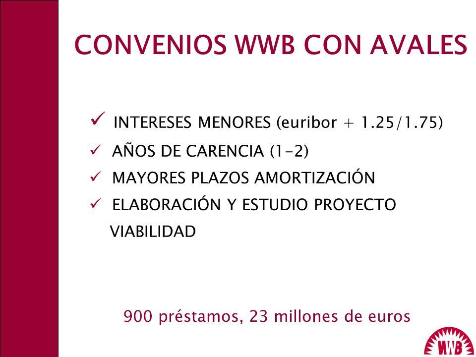 CONVENIOS WWB CON AVALES