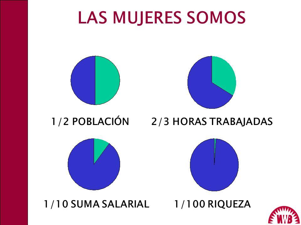 LAS MUJERES SOMOS 1/2 POBLACIÓN 2/3 HORAS TRABAJADAS