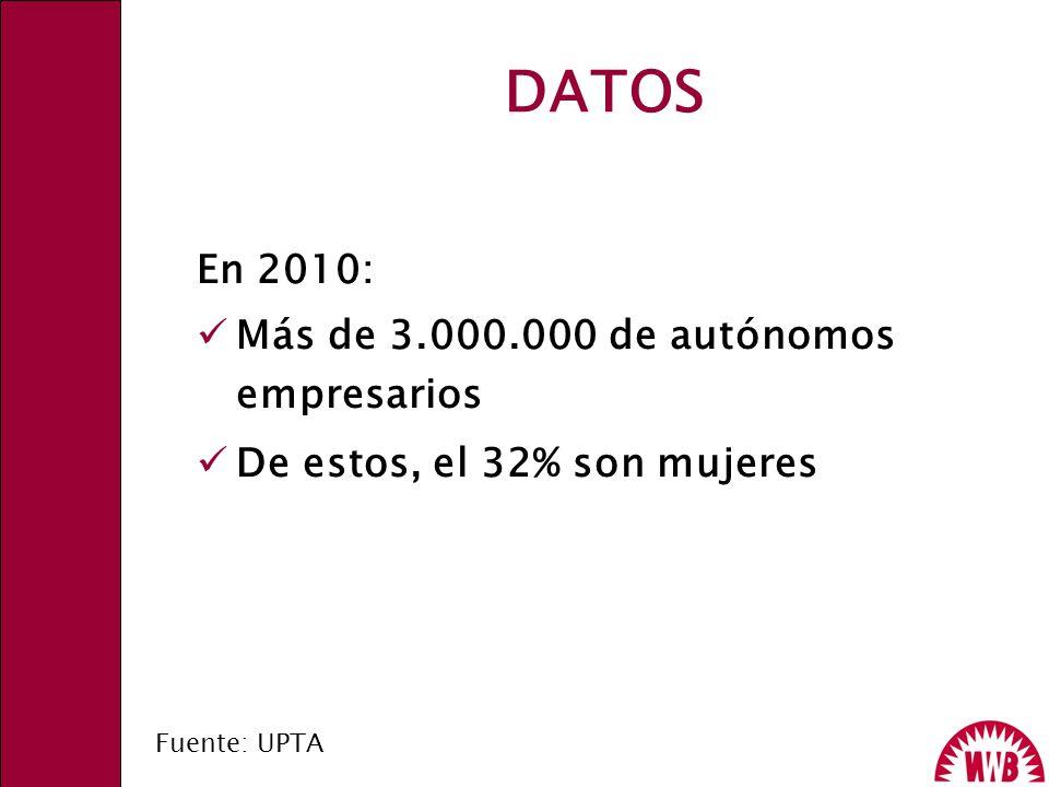 DATOS En 2010: Más de 3.000.000 de autónomos empresarios