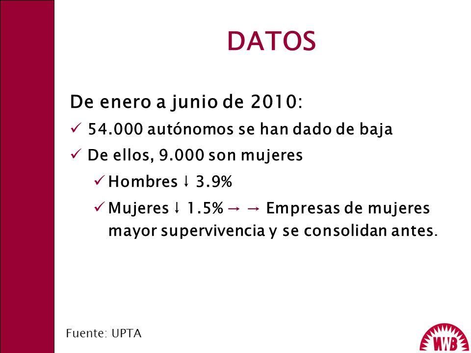 DATOS De enero a junio de 2010: 54.000 autónomos se han dado de baja